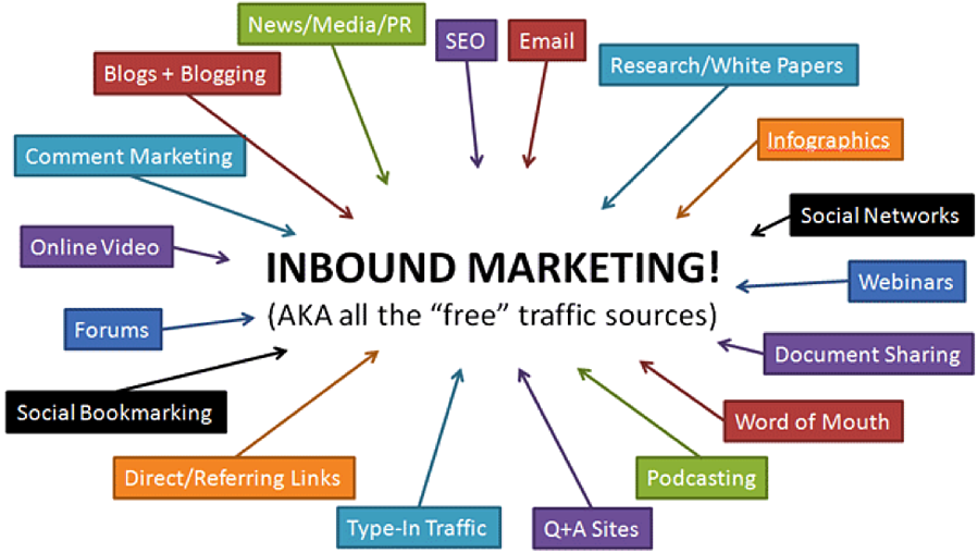 Inbound-Marketing-Quellen (© optify.net)