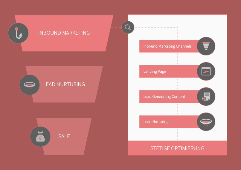 leads-generieren-b2b-inbound-marketing-funnel