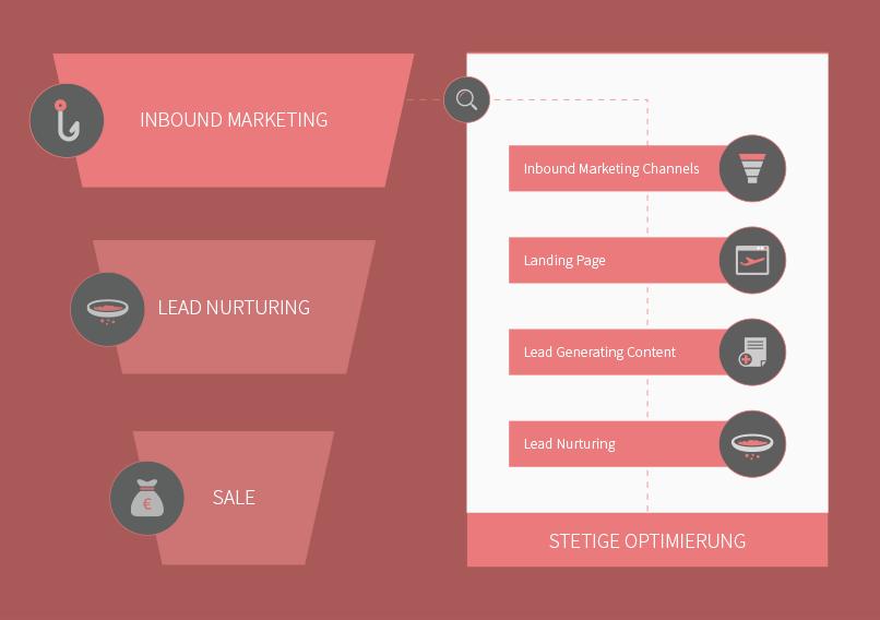 leads-generieren-b2b-inbound-marketing-funnel