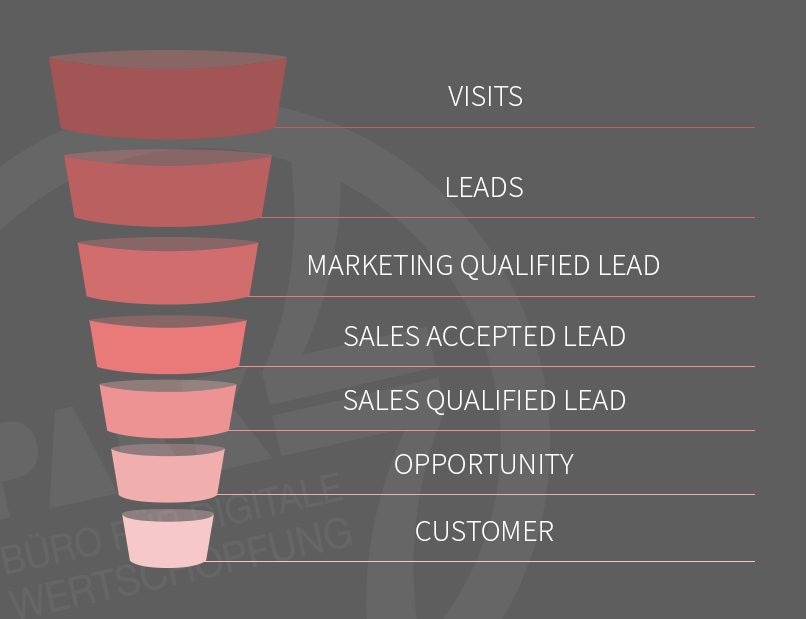 marketing-funnel-infographic-park-7