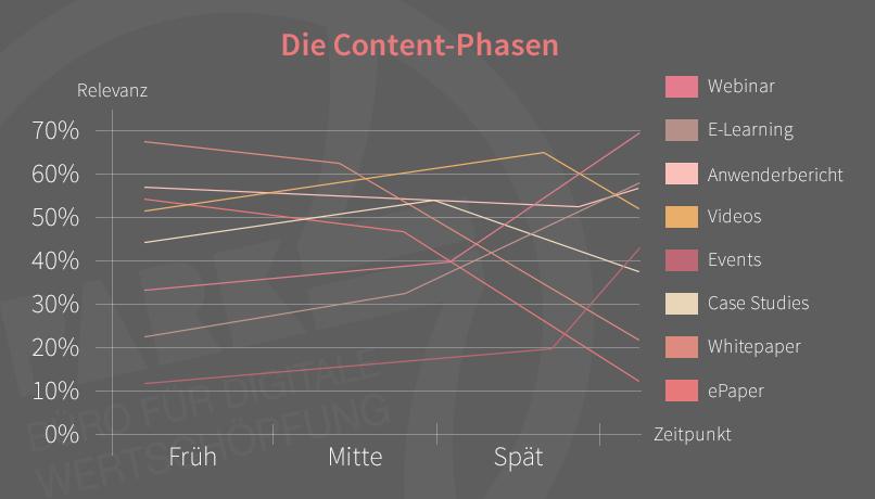 Die verschiedenen Content-Phasen