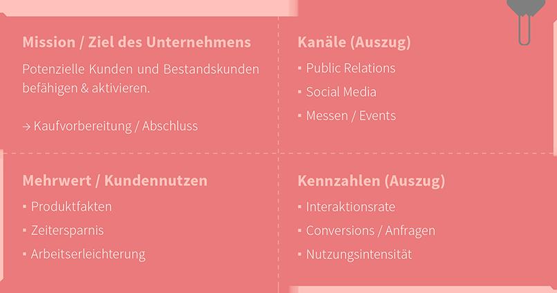 Enabling Content: Content planen für B2B